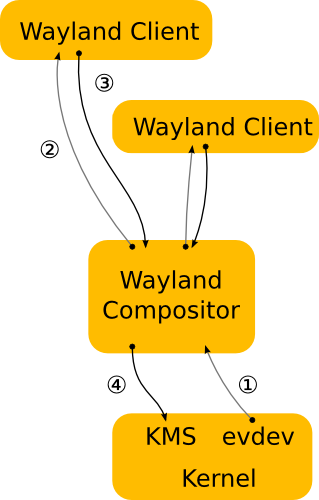 Wayland architecture diagram