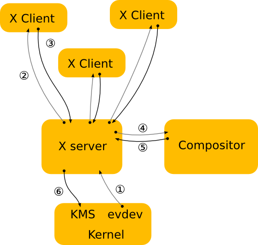 X architecture diagram